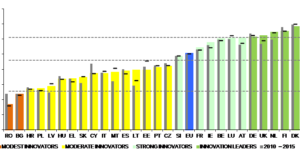 Įspūdingas Lietuvos šuolis Europos inovacijų švieslentėje